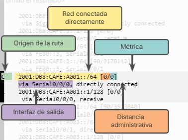 Rutas Conectadas Directamente en R1
