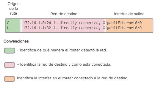 Rutas conectadas directamente con R1