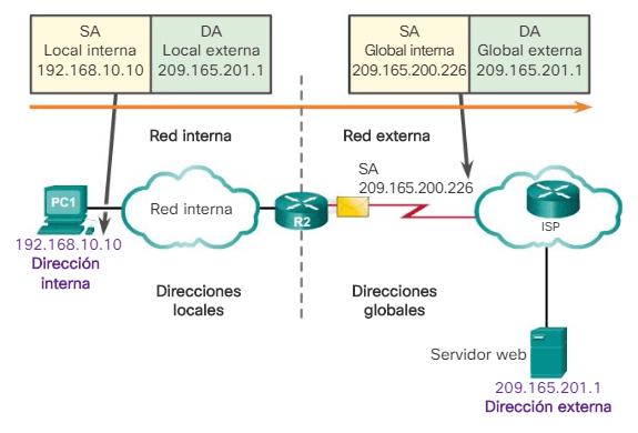 Tipos de direcciones NAT