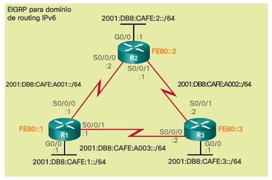 Topología IPv6 de Referencia