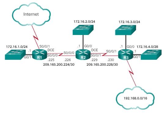 Topología Referencia tabla de routing