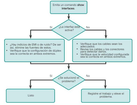 resolución de problemas de la capa de acceso a la red