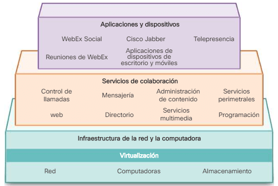 Arquitectura Colaboración Experiencia del usuario