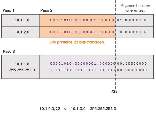 Cálculo de la ruta sumarizada
