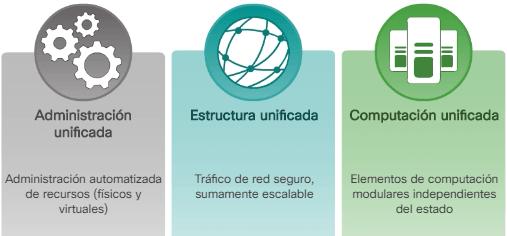 Centro de datos y virtualización