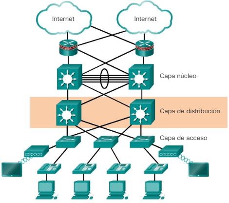 Diseño red Capa de distribución