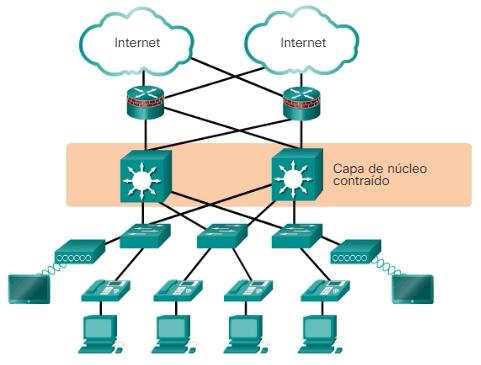 Diseño red de núcleo contraído