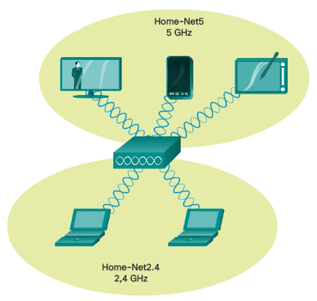 División del tráfico de red