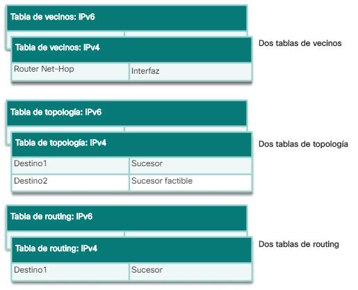 EIGRP con módulos dependientes de protocolo (PDM)