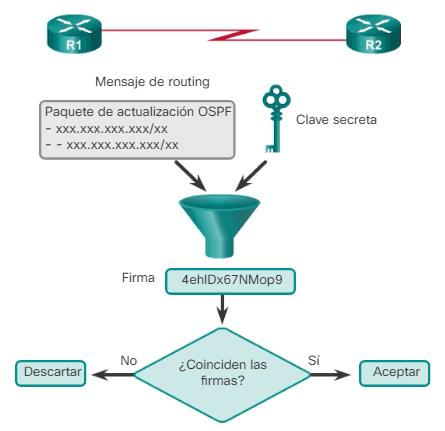 Funcionamiento del algoritmo MD5