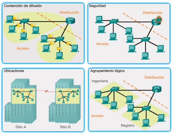 Funciones de los routers.