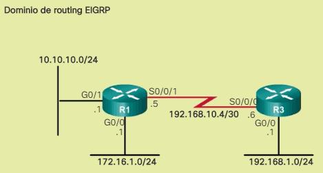 Instrucción network faltante