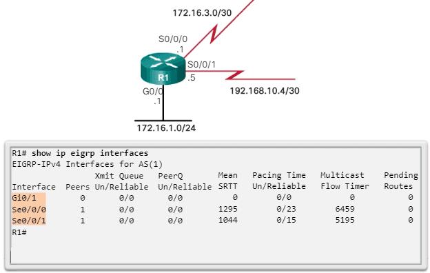 Interfaces EIGRP para IPv4