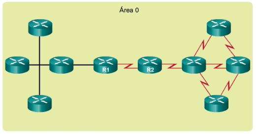 OSPF de área única
