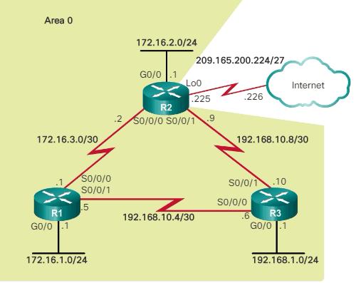 Propagación ruta estática predeterminada OSPFv2