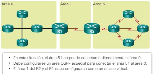 Red OSPF de enlace virtual