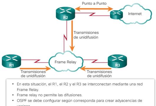 Red OSPF multiacceso sin difusión