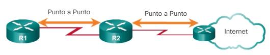 Redes OSPF punto a punto