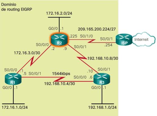 Resolución Problemas Topología EIGRP para IPv4