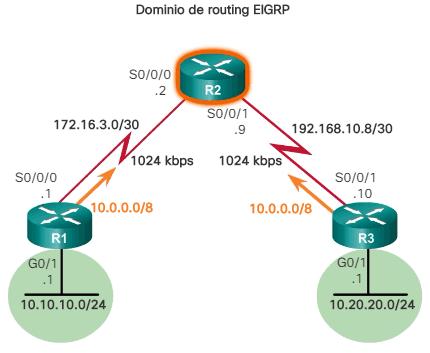 Sumarización automática EIGRP