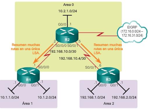 Sumarización de rutas externas en un ASBR