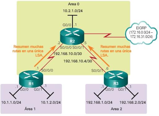 Sumarización de rutas interárea en los ABR