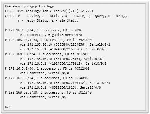 Tabla de topología del R2