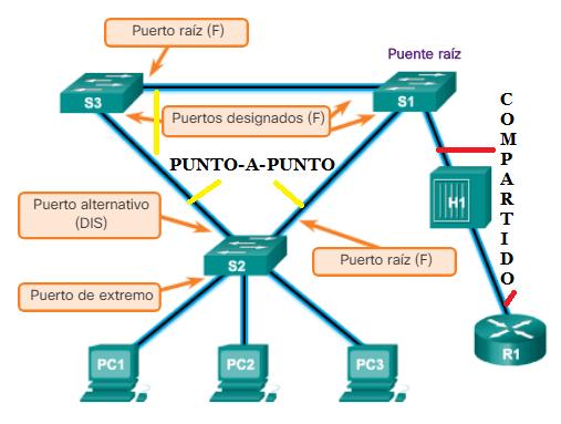 Tipos de enlace RSTP