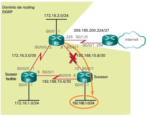 Topología EIGRP para IPv4 Sucesor factible