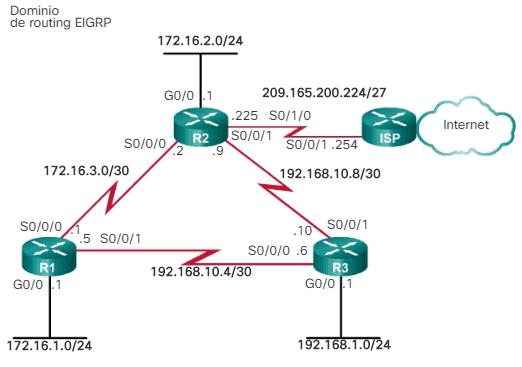 Topología EIGRP para IPv4