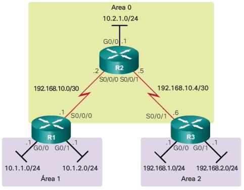 Topología OSPFv2 multiárea
