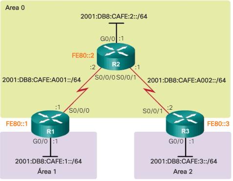 Topología OSPFv3 multiárea