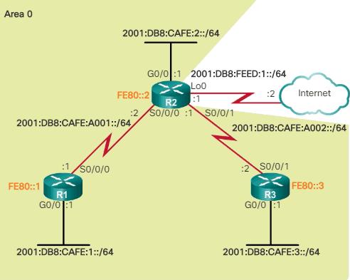 Propagación ruta estática predeterminada OSPFv3