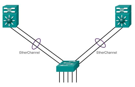 Ventajas de EtherChannel