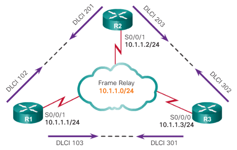 Asignación estática de Frame Relay