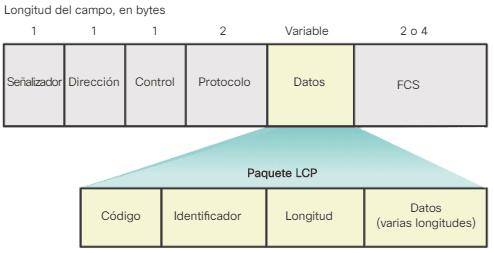Códigos de paquete LCP
