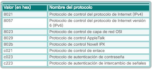 Campos de protocolo PPP NCP