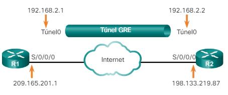 Comandos de configuración de túneles GRE