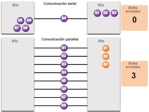 Comunicación serial y paralela