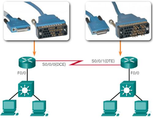 Conexión WAN DTE y DCE