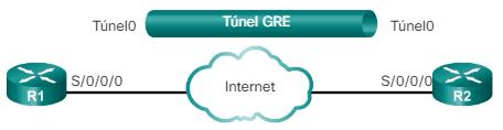 Configuración de túneles GRE
