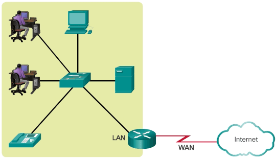 Curso Cisco CCNA 1