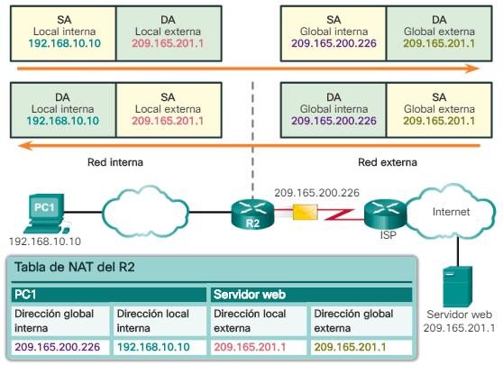 Ejemplos de direcciones NAT