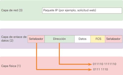 Encapsulación de Frame Relay y el modelo OSI