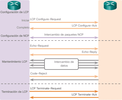 Funcionamiento de LCP Tramas