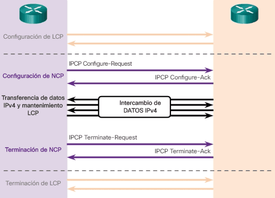 Funcionamiento de NCP de PPP