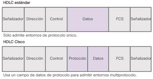 HDLC Estándar vs HDLC Cisco