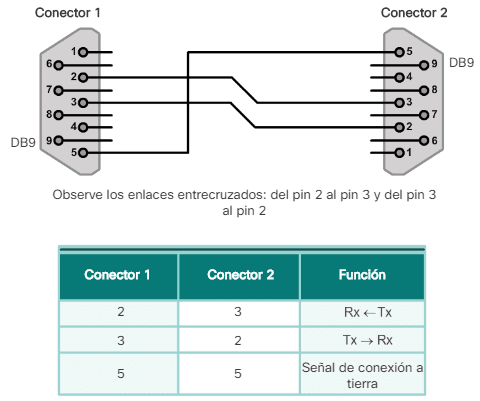 Módem nulo para conectar dos DTE