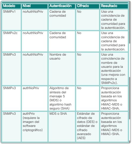 Modelos y niveles de seguridad de SNMP