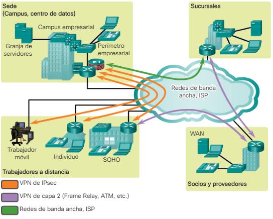 Trabajo a distancia beneficios y requisitos ccna desde cero - Puerto de conexion remota ...